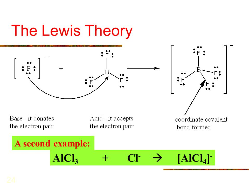 The Lewis Theory AlCl3 + Cl-  [AlCl4]- A second example: